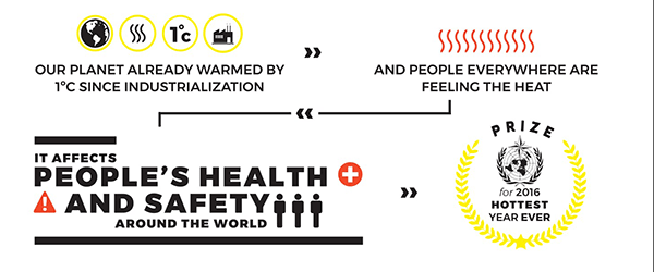 Another infographic that says the planet already warmed by 1 degree celsius since industrialization, and people everwhere are feeling the heat. It affects people's health and safety around the world.