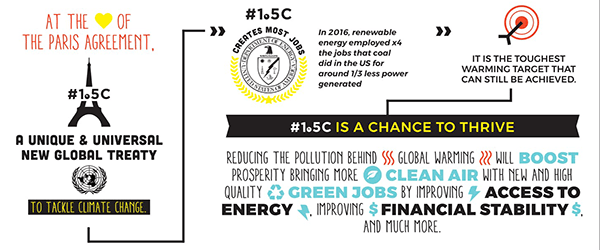 Another infographic that says at the heart of the Paris agreement. A unique and universal new global treaty to tackle climate change. In 2016, renewable energy employed x4 the jobs that coal, did in the US for around 1/3 less power generated. It is the toughest warming target that can still be achieved. 1.5 degree celsius is a chance to thrive. Reducing the pollution behind global warming will boost prosperity bringing more clean are with new and high quality green jobs by improvng access to energy improving financial stability and much more.