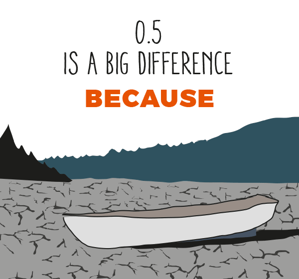 Infographic that says 0.5 is a big difference. 0.5 is the most ambitious target still considered achievable.